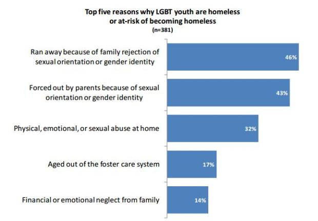 http://thinkprogress.org/lgbt/2012/07/12/515641/study-40-percent-of-homeless-youth-are-lgbt-family-rejection-is-leading-cause/